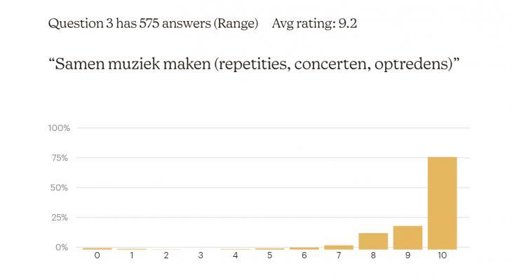 <p>Poll Klankwijzer:muzikanten snakken naar samen muziek maken</p>